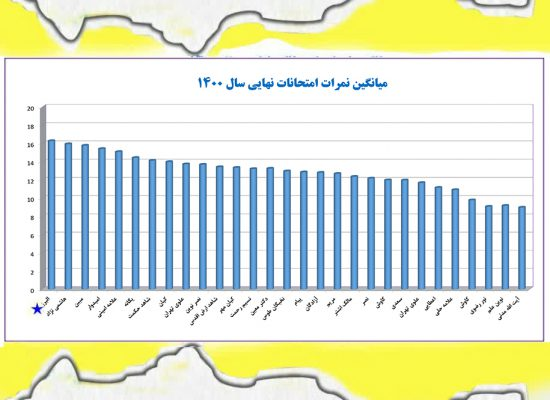 افتخارات-دبیرستان البرز